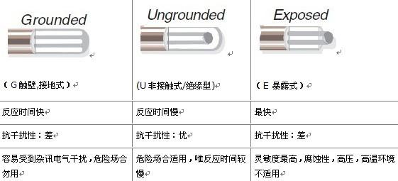 omega铠装热电偶接头部分选择