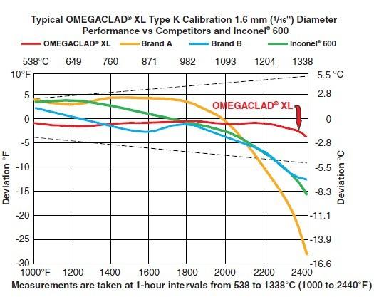 美国omega铠装热电偶XL护管稳定性测试