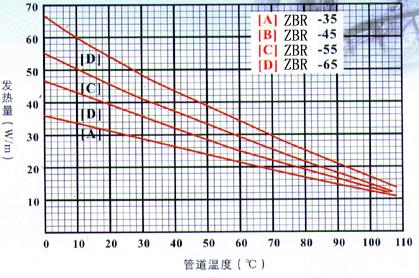 中温系列电伴热带