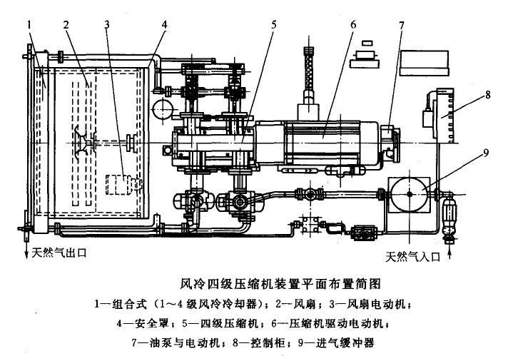 风冷四级压缩机装置平面布置简图