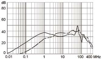 电源滤波器:有何技术以及怎样解决技术