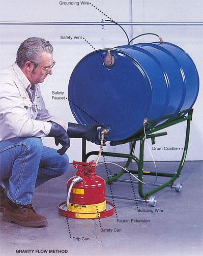 Drum Dispensing