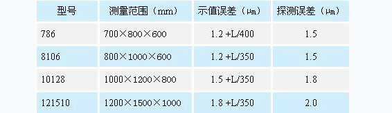 MGH高精度系列三坐标测量机