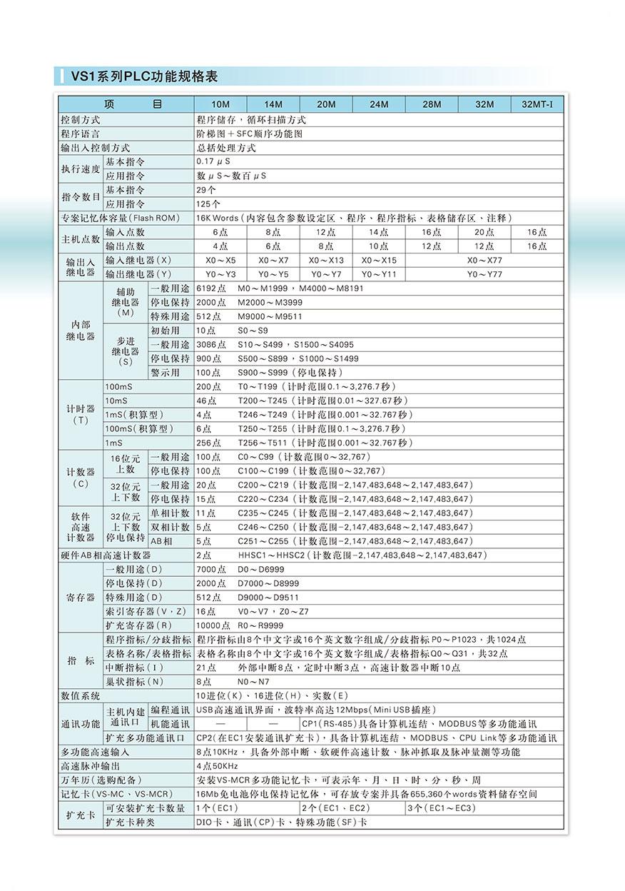 豐煒PLC VS1-14MT-D
