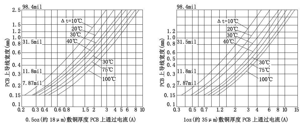 PCB布线