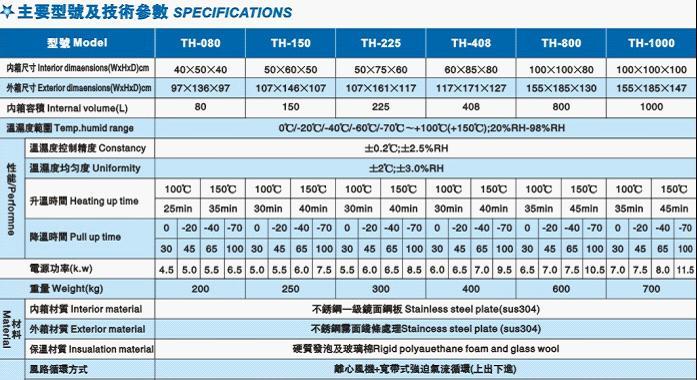 恒温恒湿试验箱主要型号及技术参数