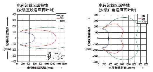 电荷卸载特性图(代表例)