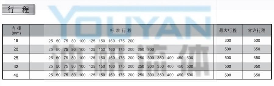 不锈钢迷你气缸 MALJ25-100 MALJ-CA25-100 MALJ-CM25-100 MALJ-U25-100 油研不锈钢迷你气缸