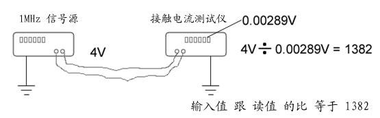 接觸電流頻率特性圖