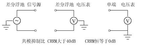 接触电流共模抑制比