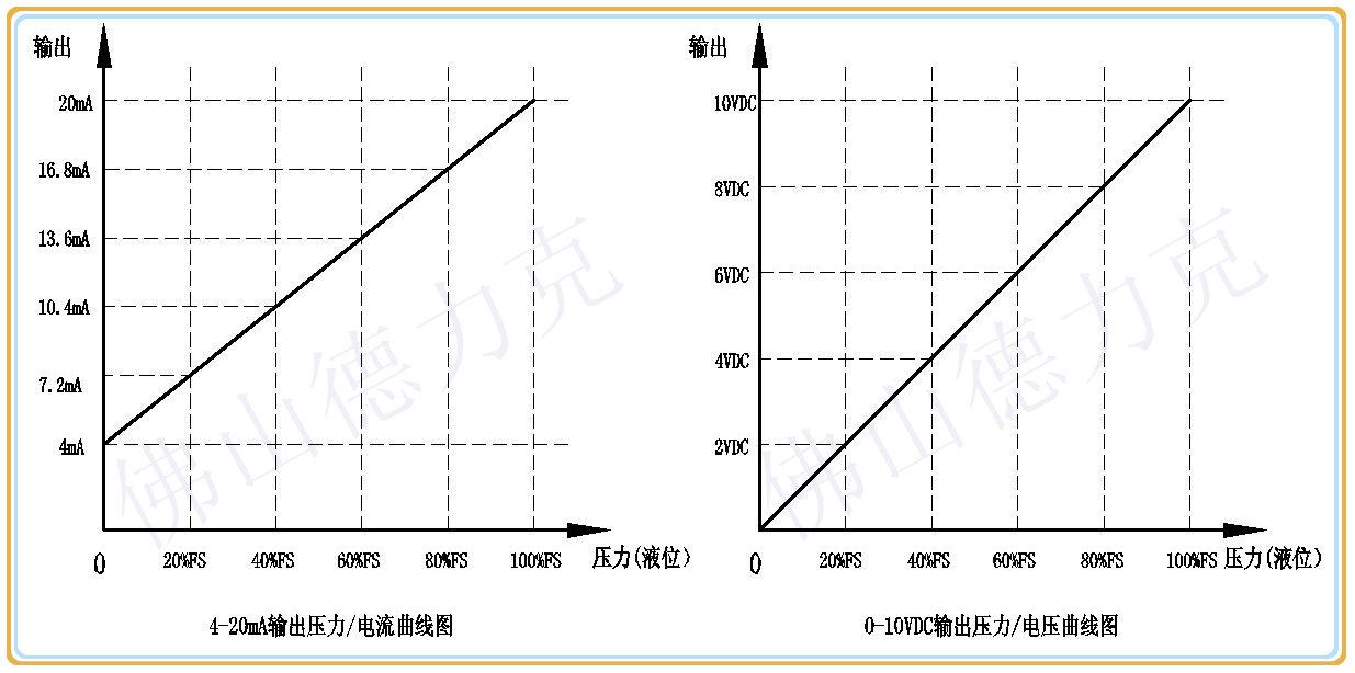 压力-输出曲线图