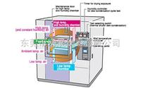 HTSA-101D-W大型混合型湿度循环试验冷热冲击试验箱 ----