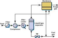 VaporSep燃料氣回收膜分離解決方案 VaporSep