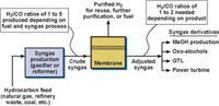 合成氣過程中的氫分離解決方案 VaporSep-H2