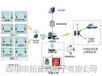 医药温湿度监控系统 TP400
