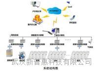 物联网智能温室控制系统 水肥温室电脑控制系统价格批发厂家 PHSF
