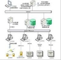 網絡化設備點檢狀態監測系統LC-2000