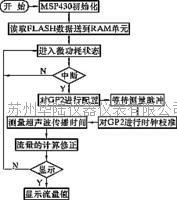 超聲波流量計的軟件流程