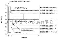 超聲波流量計性能規范