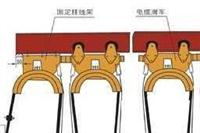 工字鋼電纜滑車裝置 GHC系列