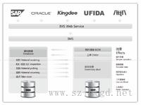 MES系統 ERP通訊管理模塊