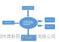 VOCs污染源气体监测包联网包安装潍坊市VOCs在线监测系统生产厂商