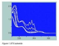 在线分析处理水产生的多环芳烃化合物 在线水质光谱分析仪