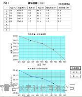 风洞风机PQ测试系统